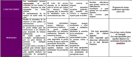 cuadro comparativo medios instruccionales 3.0